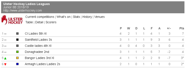Junior 8B league table as at 22 October 2018