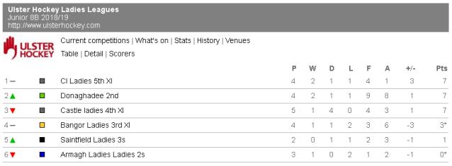 Junior 8B League Table as at 12th Nov 2018