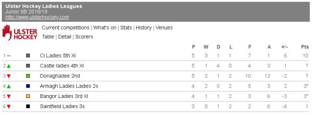 Junior 8B League Table as at 18th November 2018