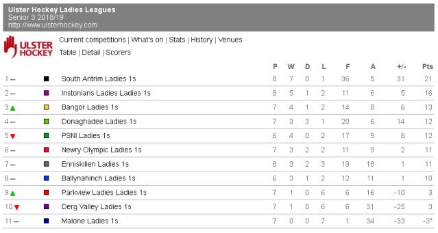 Senior 3 League Table as at 18th November 2018